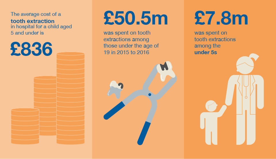 Infographic - average cost of tooth extraction for child 5 and under is £836, £50.5million spent on tooth extractions in those under 19 in 2015 and 2016, £7.8million spent on tooth extractions in under 5s