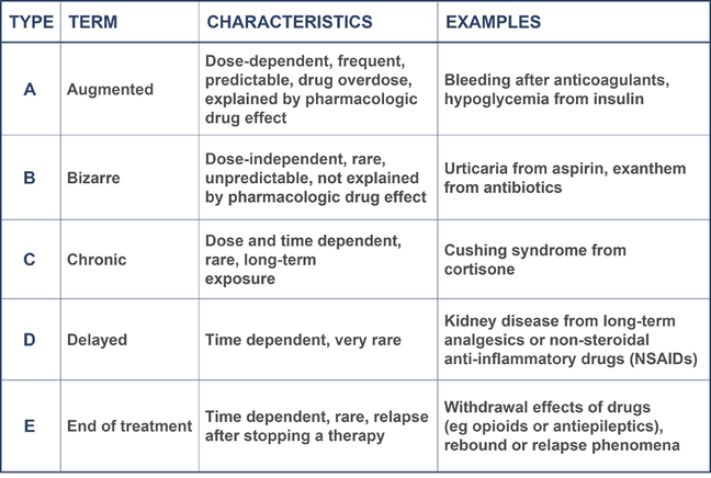 The table shows five different types of adverse drug reactions, their characteristics, and examples for them. The reactions are the following: augmented, bizarre, chronic, delayed, and end of treatment.