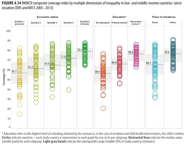 RMNCH composite coverage index by multiple dimensions of inequality in low-and-middle-income countries