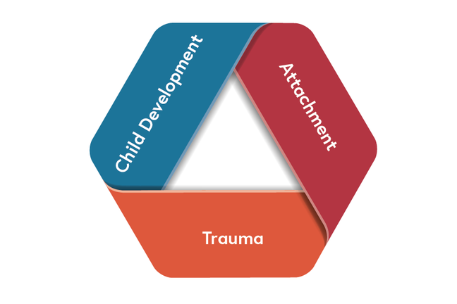 Child development, attachment, trauma cycle