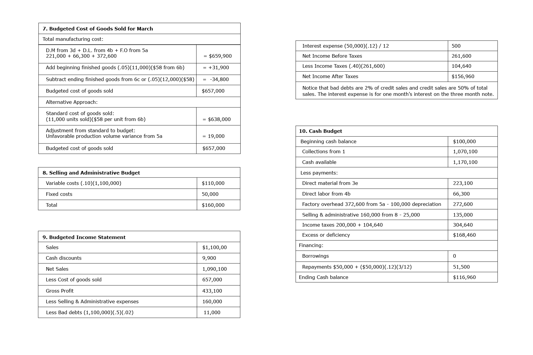 Screenshot of the second page from the table sales budget