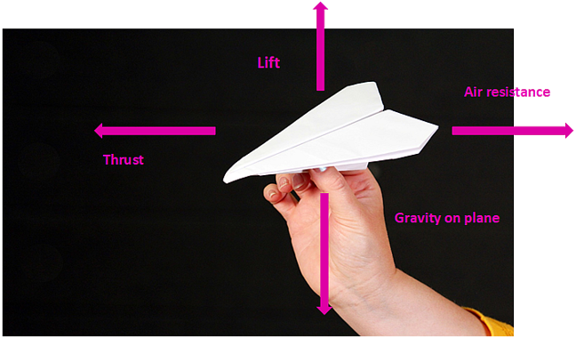 Paper Plane pointing left with forces labelled: Lift with upwards arrow; Weight with downwards arrow; Thrust with arrow forwards (left); Drag with arrow backwards (right)