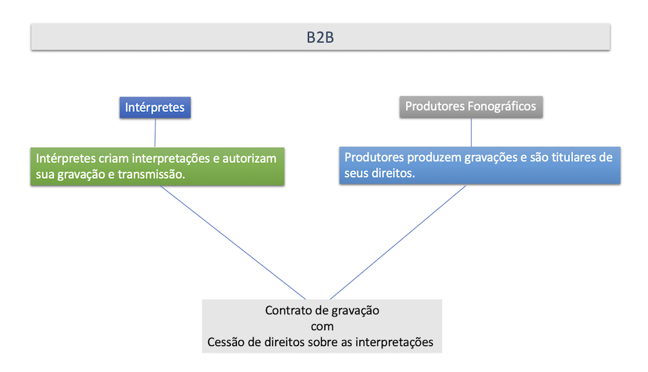 Uma figura mostrando o papel dos intérpretes e dos produtores fonográficos e suas relações