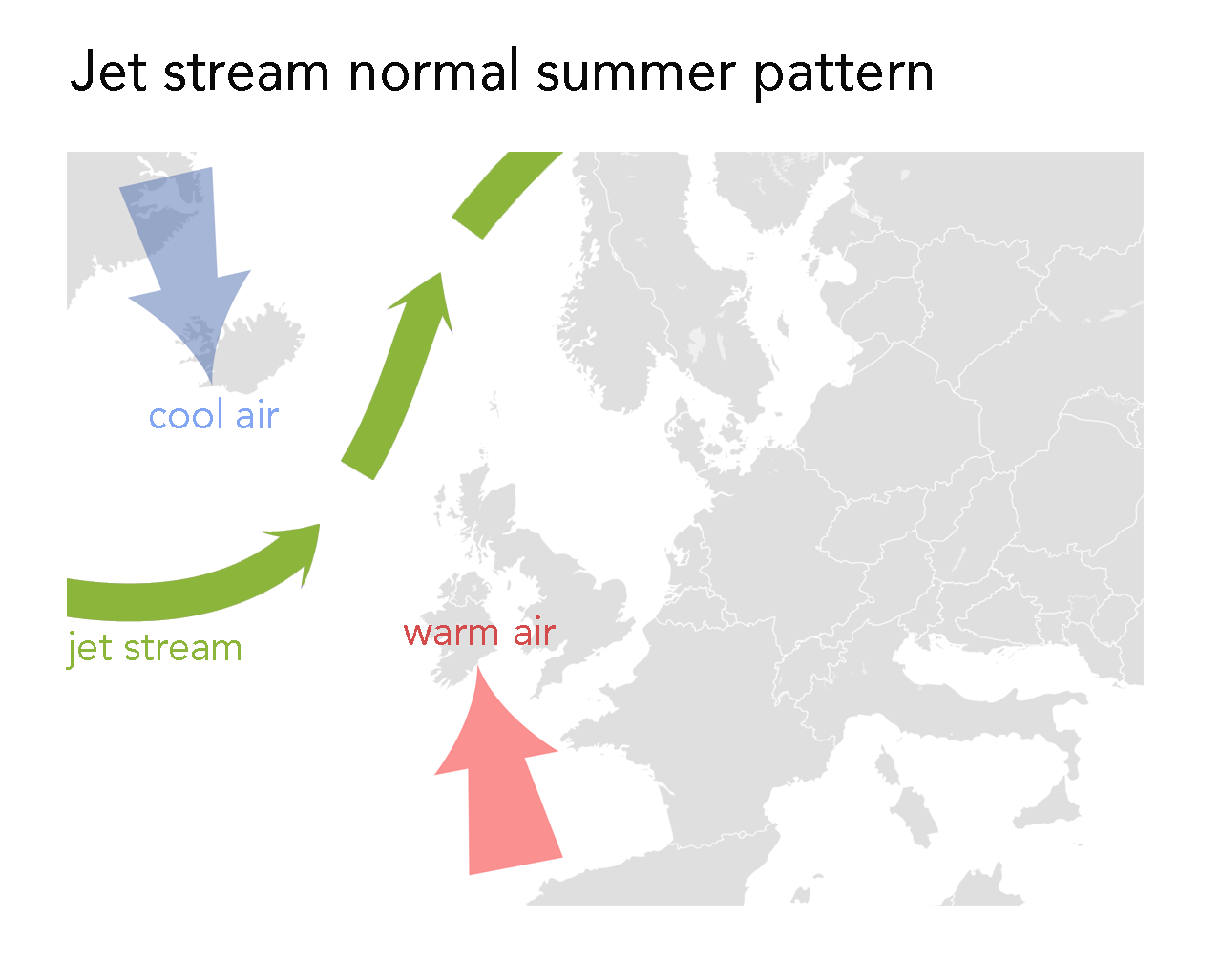 A partial map of Europe. A red arrow coming from the south towards the UK represents warm air. A blue arrow coming from the north over Iceland represents cool air. A green arrow between the the red and the blue represents the jet stream