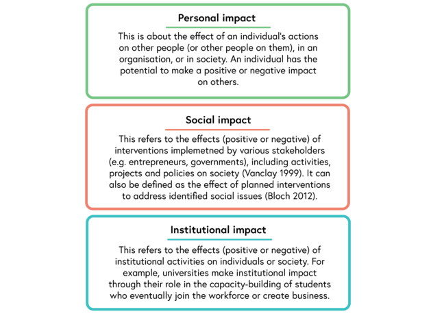 Differences between personal, social and institutional impact