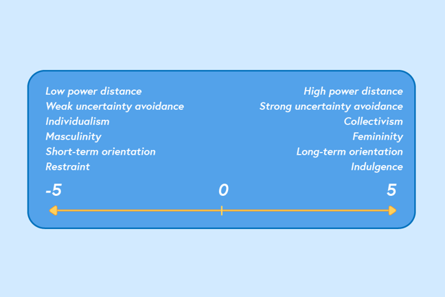 This diagram shows that each cultural dimension exists as a scale, with a score representing how strongly a culture fits towards either end of the dimension. For example, low power distance is on one end while high power distance is at the other