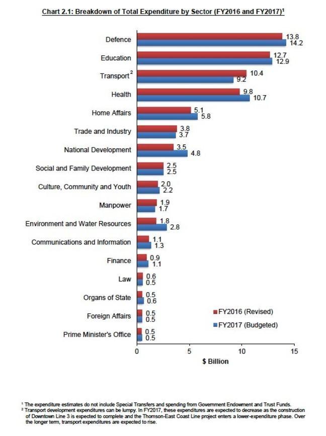 Singapore budget 207