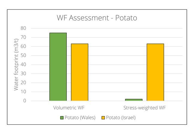 Potato has a similar volumetric footprint in Wales (~75m3/t) compared to Israel (~63m3/t) but a much lower stress-weighted footprint in Wales (~2m3/t) compared to Israel (~63m3/t)
