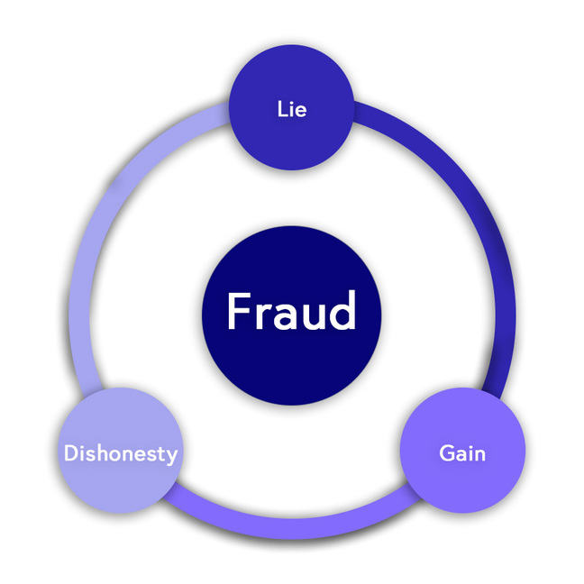 Circular diagram outlining fraud's three major classes: Lie, Dishonesty and Gain