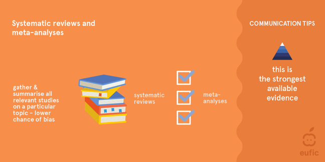 Systematic reviews and meta-analysis. Gather and summarise all relevant studies on a particular topic - lower chance of bias. This is the strongest available evidence.