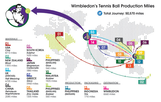 The 50,000 mile journey of Wimbledon's tennis balls