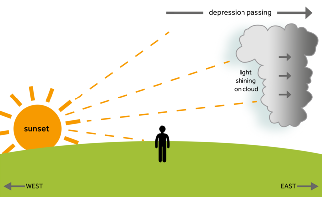 an image of the sun setting in the west, and the light rays reflecting off one side of a large cloud which is situated east