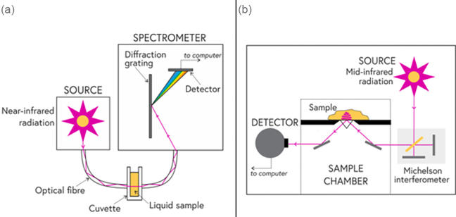 Schematics of NIR and MIR spectroscopy
