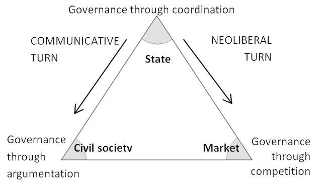 The Governance Triangle