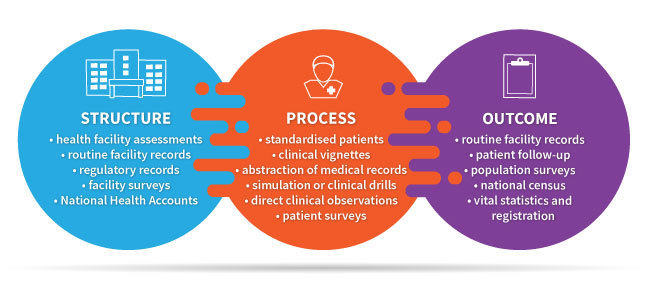 Domains of quality-of-care measurement and data sources
