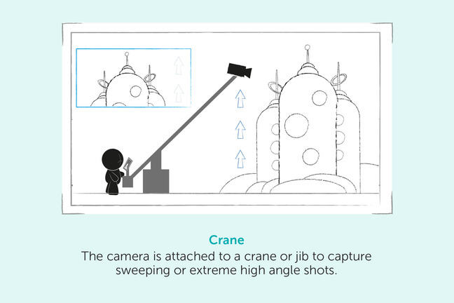 Crane – The camera is attached to a crane or jib to capture sweeping or extreme high angle shots.