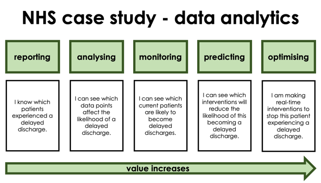 Image showing Data Model  answers for NHS. Reporting - know which patients expereinced delayed discharges. Analysing - which datapoints increase liklihood of delay. Monitoring - which current patients are likely to become delayed. Predicting - which interventions will reduce delay. Optimising - make real time interventions to stop patients experiencing delayed discharge.