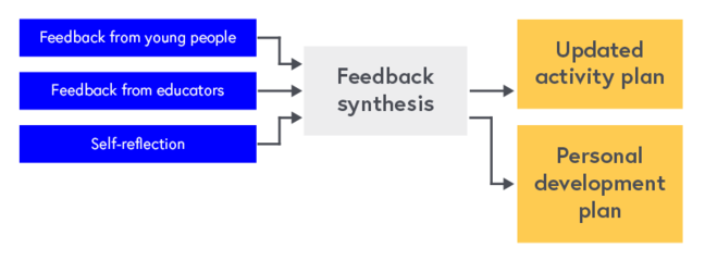 Diagram showing inputs and outputs of the feedback process: Feedback from young people, feedback from educator and self-reflection feed into feedback synthesis, outputs of updated activity plan and personal development plan