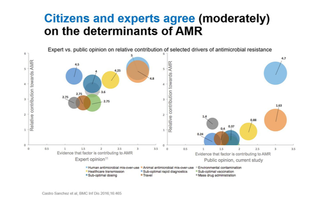 Graph showing that experts believe AMR is caused by a range of factors, and the public tend to believe one singular factor is the main cause of AMR - human antimicrobial mis-use.