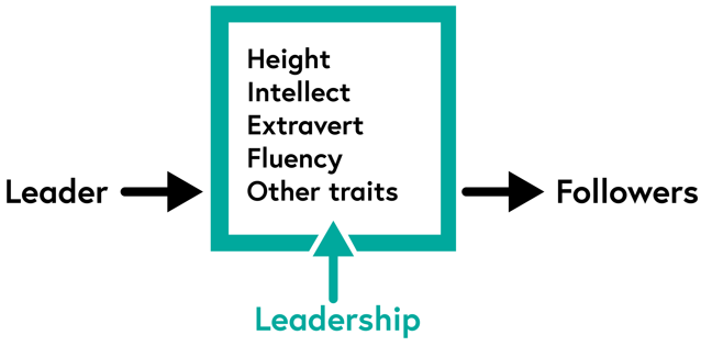 The leader has particular leadership traits such as height, intellect, extraversion, fluency and others that influence the followers