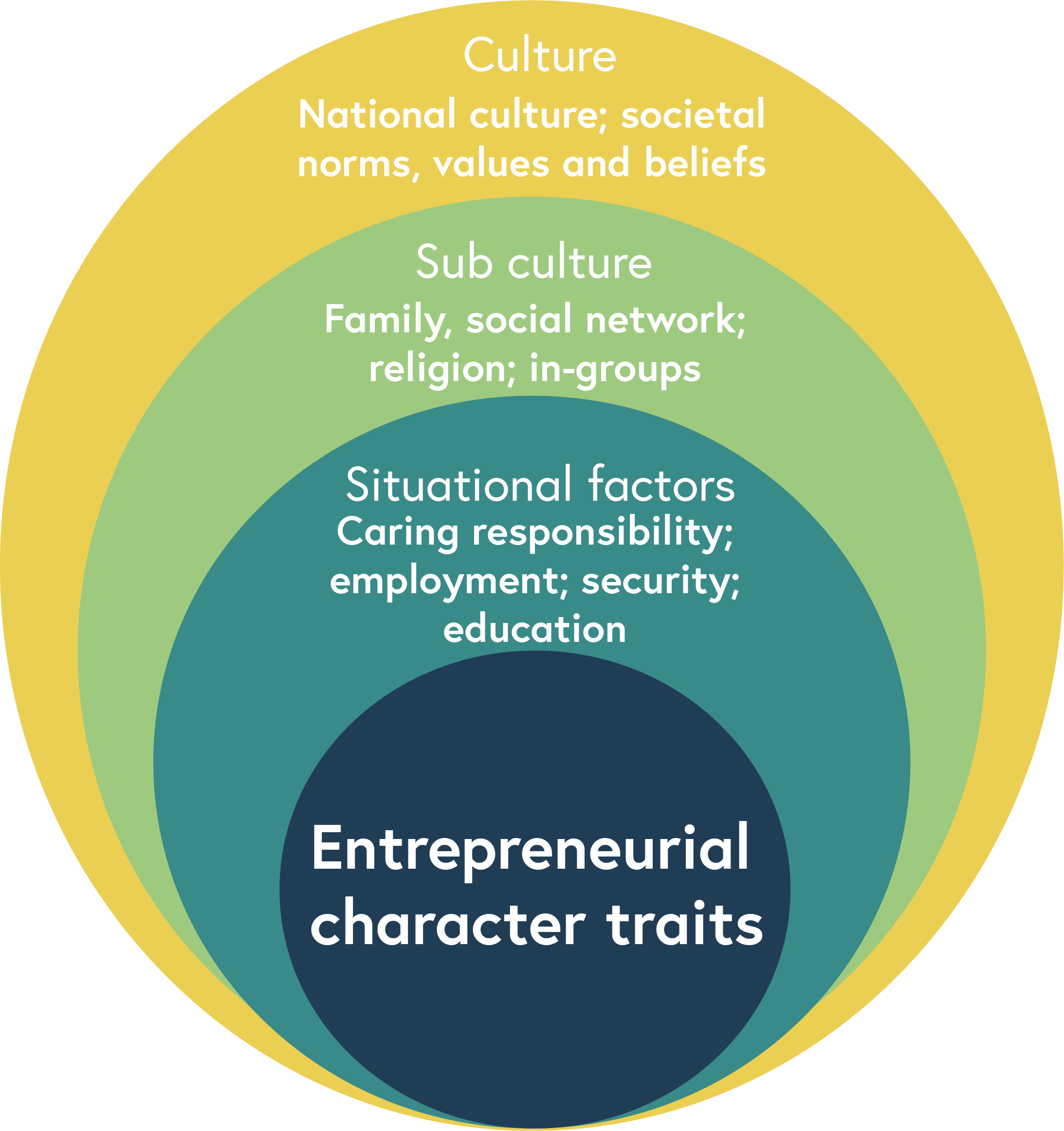 A diagram displaying how entrepreneurial character traits are shaped by culture, sub cultures and situational factors