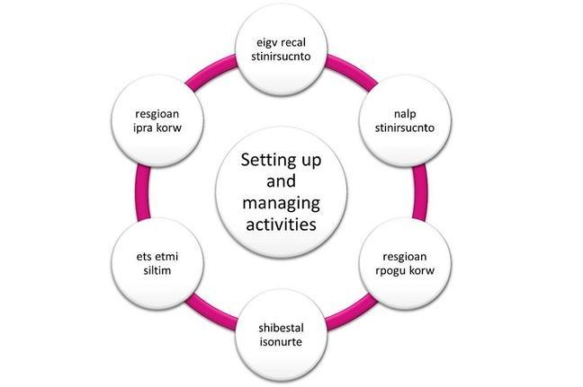 Setting up and managing activities - anagrams: 1) eigv recal stinirsucnto, 2) nalp stinirsucnto, 3) resgioan rpogu korw, 4) shibestal isonurte, 5) ets etmi siltim, 6) resgioan  ipra korw