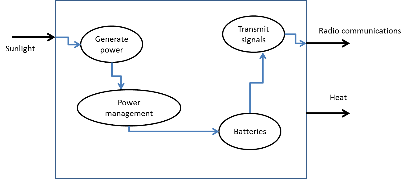 flow diagram illustrating electrical system in a satellite