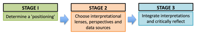 Simplified 3 stage integrated teaching development framework. Stage 1: Determine a positioning, Stage 2: Choose interpretational lenses, perspectives and data sources, Stage 3: Integrate interpretations and critically reflect