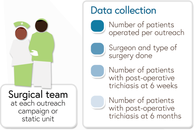 Data collection activities by the surgical team at each outreach campaign or static unit