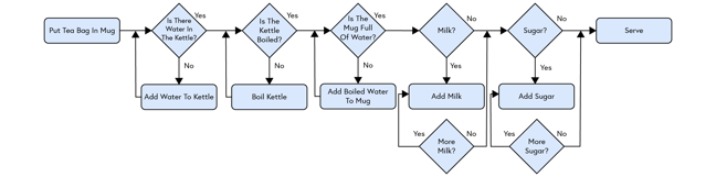 Flowchart showing: Put tea bag in mug [rectangle] - Is there water in the kettle? [diamond] - No - Add water to kettle [rectangle] - Return to question - Is there water in the kettle? [diamond] Yes, continue - Is the kettle boiled? [diamond] - No - Boil kettle [rectangle] - Return to question - Is the kettle boiled? [diamond] - Yes, continue - Is the mug full of water? [diamond] - No - Add boiled water to mug [rectangle] - Return to question - Is the mug full of water? [diamond] - Yes, continue - Milk? [diamond] - Yes - Add milk [rectangle] - More milk? [diamond] - Yes - Add milk [rectangle]. No, continue - Sugar? [diamond] - Yes - Add sugar [rectangle] - Add more sugar? [diamond] - Yes - Add sugar [rectangle]. No, continue - Serve [rectangle]