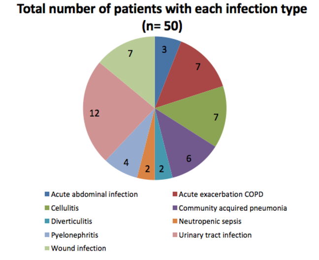 Pie chart which shows the number of patients with each type of infection n=50;  most common to least common = UTI; Cellulitis; Wound infection; Acute exacerbation of COPD; Cellulitis; Community acquired pneumonia; Pyelonephritis; Acute abdominal infection; Neutropenic sepsis and Diverticulitis