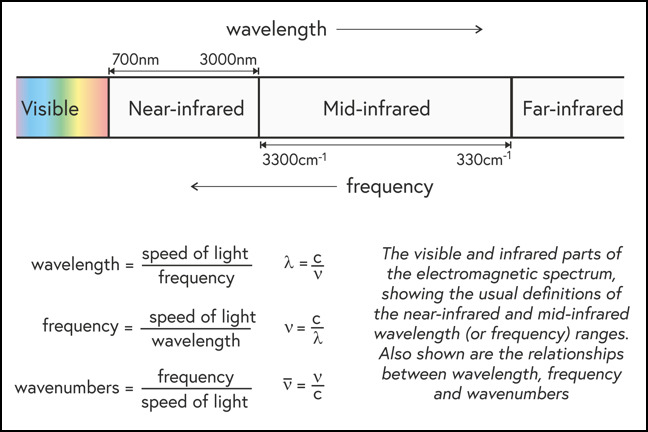 Electromagnetic spectrum - visible and infrared regions