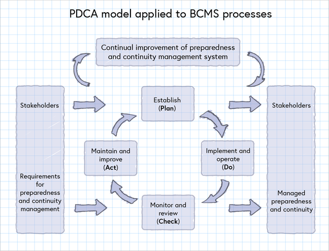 PDCA figure, Select the image to expand a pdf version that contains alternative text. The pdf is also available in the downloads section.