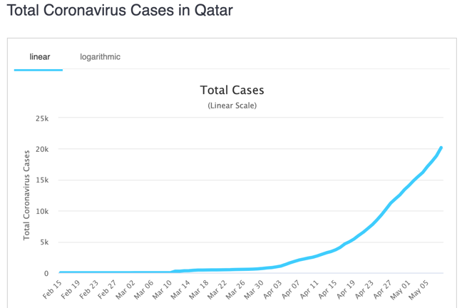 graph of cases COVID-19 cases in Qatar, 8th May 2020
