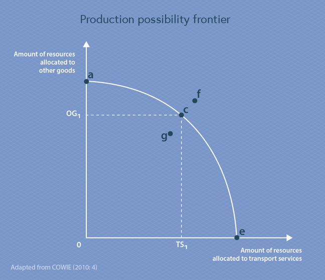 Production Possibility Frontier diagram is a graph with the x-axis labelled 'amount of resources allocated to transport services' and the y-axis labelled 'amount of resources allocated to other goods'. The line on the graph is the Production Possibility Frontier (PPF) and is a curve that starts horizontal and curves downwards. The place where the PPF transects the y-axis is marked point a, and is about three-quarters of the way up the y-axis. The place where the PPF transects the x-axis is marked point e and is around three-quarters of the way along the x-axis. Point c is marked about midway along the curve between point a and point e. A dotted line is marked on the graph, going horizontally from point c to the y-axis, labelled OG1 where it transects the y-axis. A dotted line is marked on the graph, going vertically from point c to the x-axis, labelled TS1 where it transects the x-axis. Point f is just above and to the right of point c, above the PPF curve. Point g is just below and to the left of point c, underneath the PPF curve. This graph is adapted from Cowie (2010, page 4)