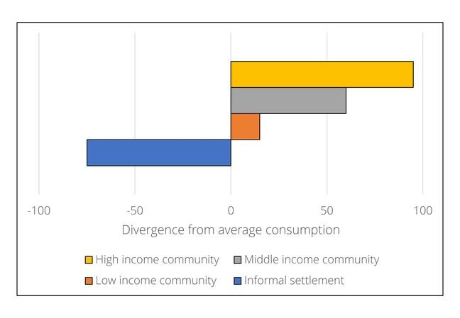 This graph shows the divergence from average consumption by community: High income community (~95%), Middle income community (~60%), Low income community(~17%), Informal settlement (~-75%)
