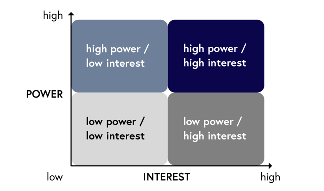 Diagram depicting the power/interest matrix, which categorises actors based on the power and interest they have to influence a given project of interest. There are four categories: First, high power, low interest. Second, high power, high interest. Third, low power, low interest. Fourth, low power, high interest.