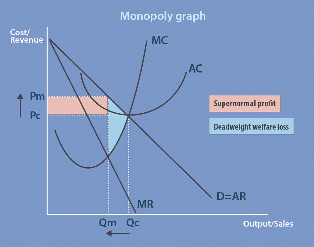 Monopolistic marketsFutureLearn
