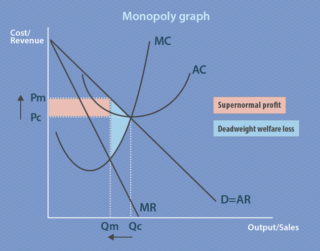Monopoly represented graphically. The x-axis is output/sales and the y-axis is cost/revenue. Demand is equal to average revenue. The space on the graph where marginal revenue is below demand is highlighted and known as deadweight welfare loss. Pc is the price where average cost equals demand and average revenue and marginal cost. If a firm raises the price, it can make supernormal profit, which is marked as the zone between Pc and Pm on the graph.