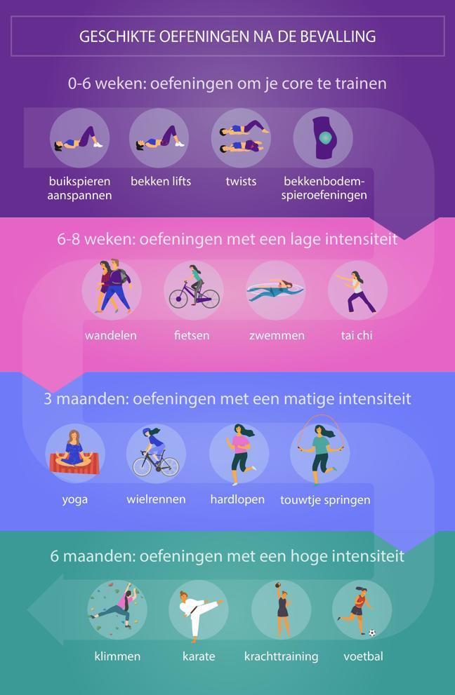 Dit is een schema van verschillende oefeningen die je kunt doen na de bevalling. Van 0 tot 6 weken kun je buikspieren aanspannen, bekken lifts en twists doen en bekkenbodemspieroefeningen doen. Van 6 tot 8 weken kun je gaan wandelen, fietsen, zwemmen of tai chi doen. Na 3 maanden kun je weer yoga doen, gaan wielrennen, hardlopen en touwtje springen. Na 6 maanden kun je weer gaan klimmen, karate doen, sporten met gewichten en voetballen.