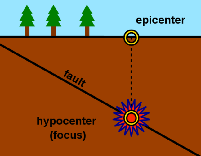 An earthquake epicenter located on the surface of the Earth and the hypocentre where the earthquake starts below ground