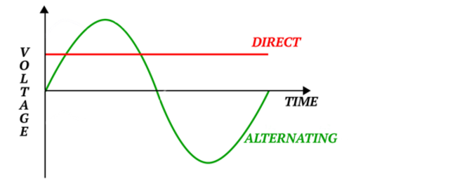 The diagram below shows that DC is a constant delivery of current, whereas AC appears as a sine-wave, symmetrical positives and negatives that complete a full cycle.