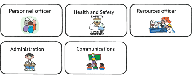 Roles badges: personnel officer, health and safety, resources officer, administration, communications