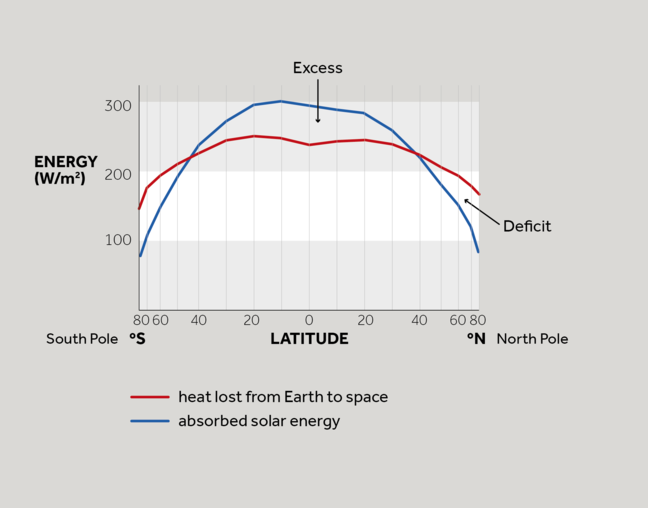 A line graph graph depicting how much energy the Earth receives from the Sun and the amount of energy the Earth loses to space and how this varies with latitude. The y axis measures energy in watts per square metre and the x axis measures the latitude on Earth in degrees