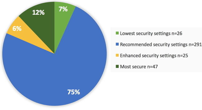 A pie chart illustrating online retailers payment security choices.