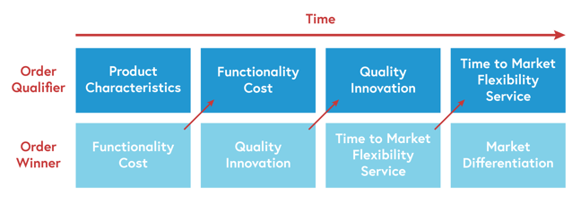 Diagram showing how order winning attributes, such as functionality cost, quality innovation and time to market flexibility shift to order qualifier attributes over time