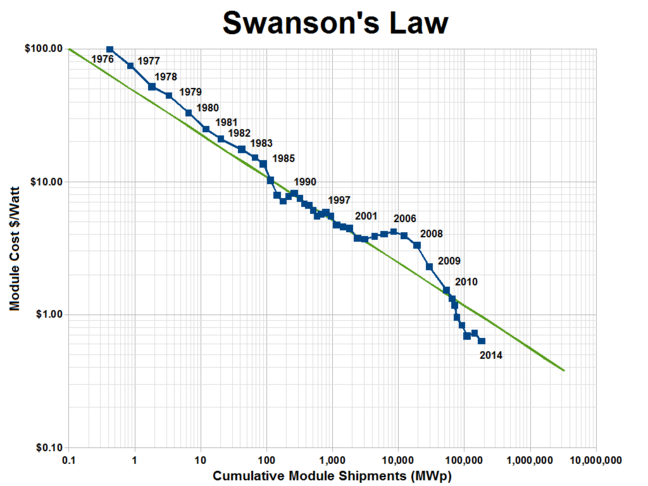 Experience curve for PV - The green line shows Swanson's law, a 20% decrease in price for every doubling of cumulative shipped photovoltaics. The blue line shows actual world wide module shipments vs. average module price, from 1976 to 2014. Prices are in 2011 dollars.