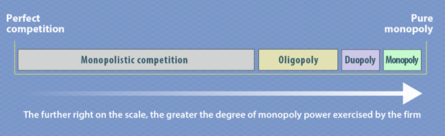 Diagram showing the spectrum of different microeconomic markets – ranging from perfect competition on the left to pure monopoly on the right. The further right on the scale, the greater the degree of monopoly power exercised by the firm.