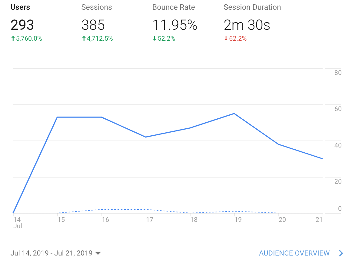 Visitors to our website 14-21-July-2019