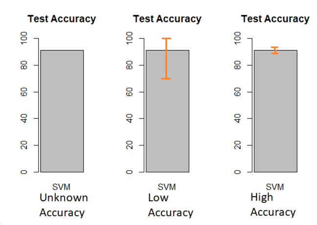 "Three bar graphs showing the test accuracy of a single statistical model. The accuracy is the same in each (approximately 90% correct classification). In the first, labelled ""Unknown Accuracy"", we are only given this basic accuracy information. In the second, labelled ""Low Accuracy"", confidence intervals are given and seen to stretch from approximately 68% to 100%. In the third, labelled ""High Accuracy"", confidence intervals are given which stretch only from approximately 88% to 92%. The point is that performance statistics calculated on a particular hold-out data set are used to estimate the expected performance of the model on any new data. Knowing only the performance on the test data is not very useful unless we have an idea about how *good* an estimate this is regarding the expected performance of the model on new data."